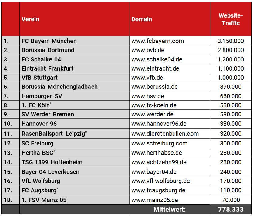 Reichweiten-Ranking 1. Bundesliga, gemessen am Website-Traffic, August 2017.