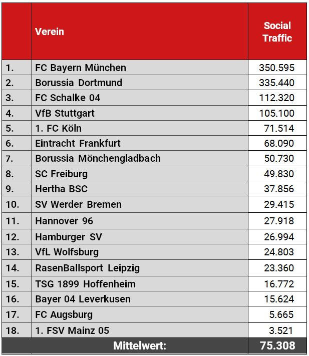 Website-Traffic über die Social Media Kanäle