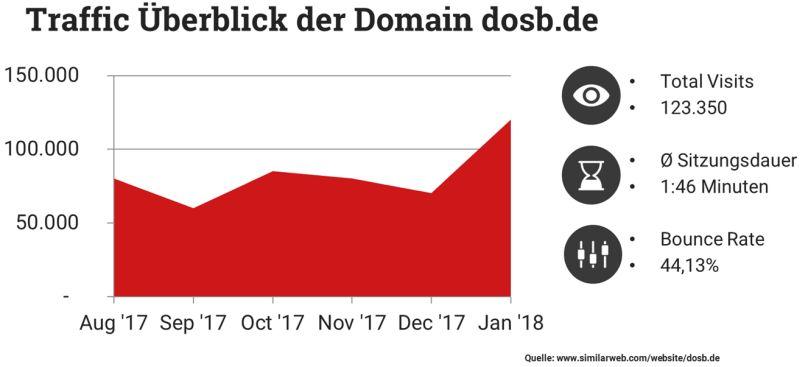 Traffic auf der Domain dosb.de von August 2017 bis Januar 2018