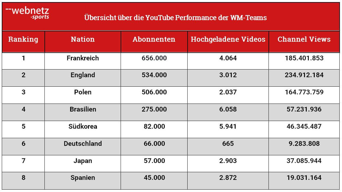 WM-Tabelle YouTube