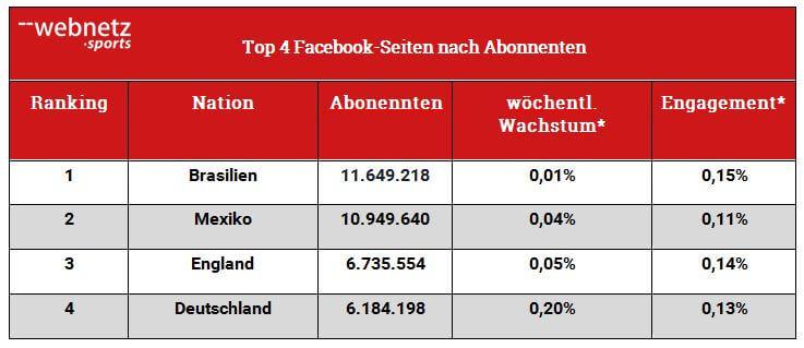 Tabelle Top 4 Facebook-Seotem nach Abonnenten