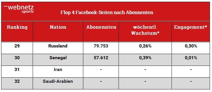 WM Tabelle Flop 4 Facebook-Seiten nach Abonnenten