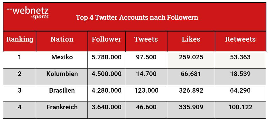 WM Tabelle Top 4 Twitter