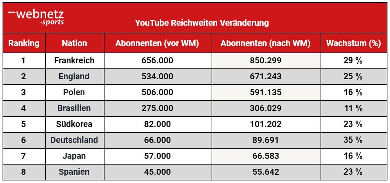YouTube Reichweitenveränderung