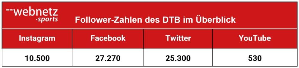 Follower-Zahlen des DTB im Überblick