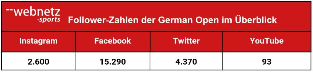 Follower-Zahlen der German Open im Überblick