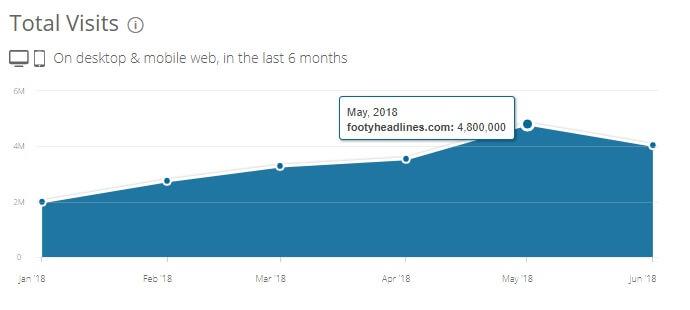 Reichweite Footy Headlines: Total Visits als Chart