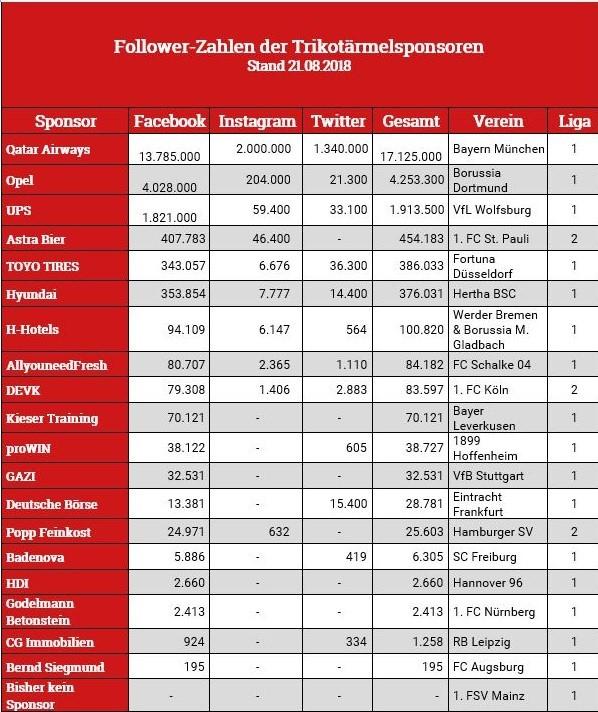 Tabelle Follower-Zahlen Trikotärmelsponsoren