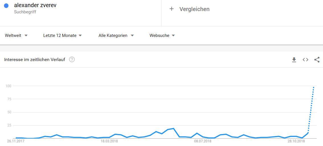 Google Trends Abfrage: Alexander Zverev