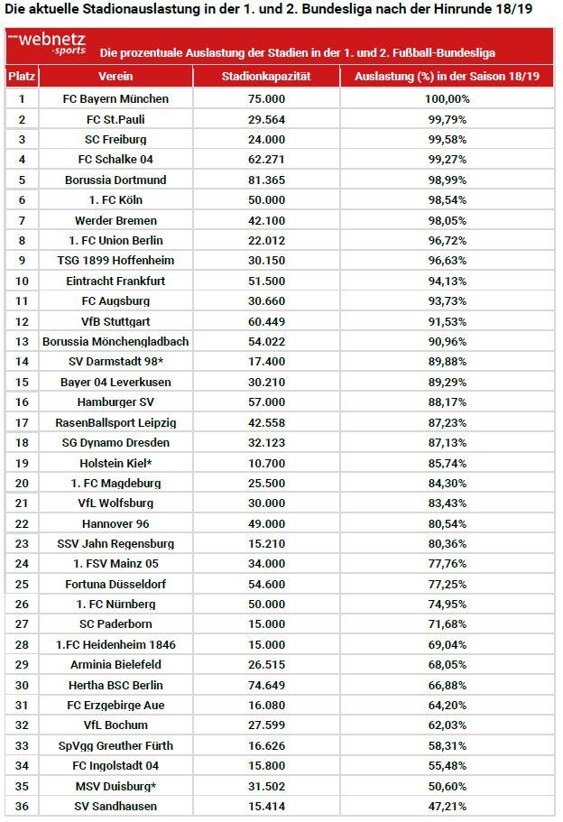Tabelle Stadionauslastung erste und zweite Bundesliga