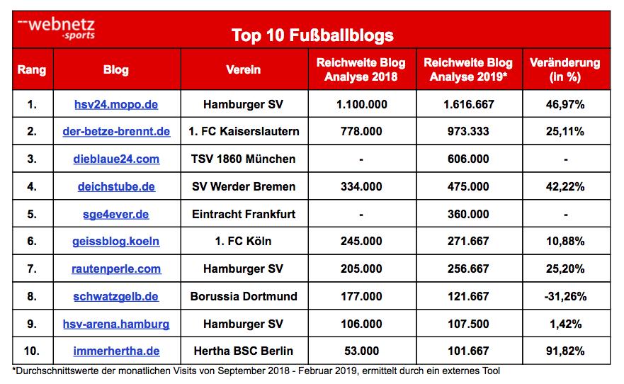 Top Ten Fußbalblogs Deutschlands