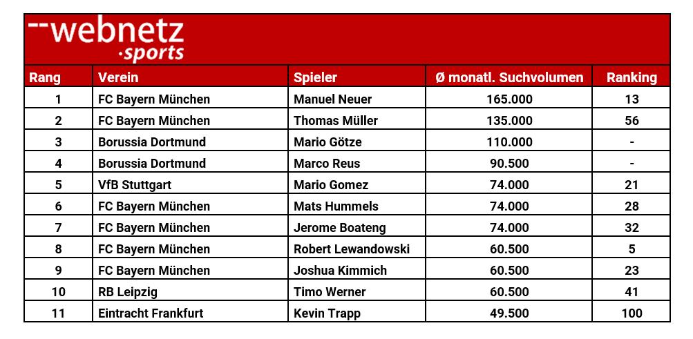 Screenshot der Rankings zu den Top 11 gesuchten Spielern