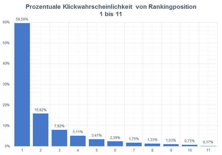 Diagramm Prozentuale Klickwahrscheinlichkeit