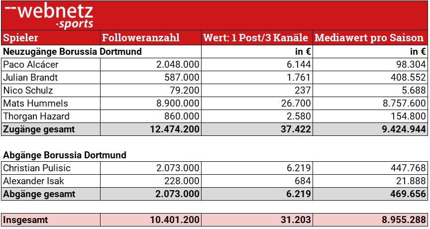 Tabelle Zu- und Abgaenge BVB