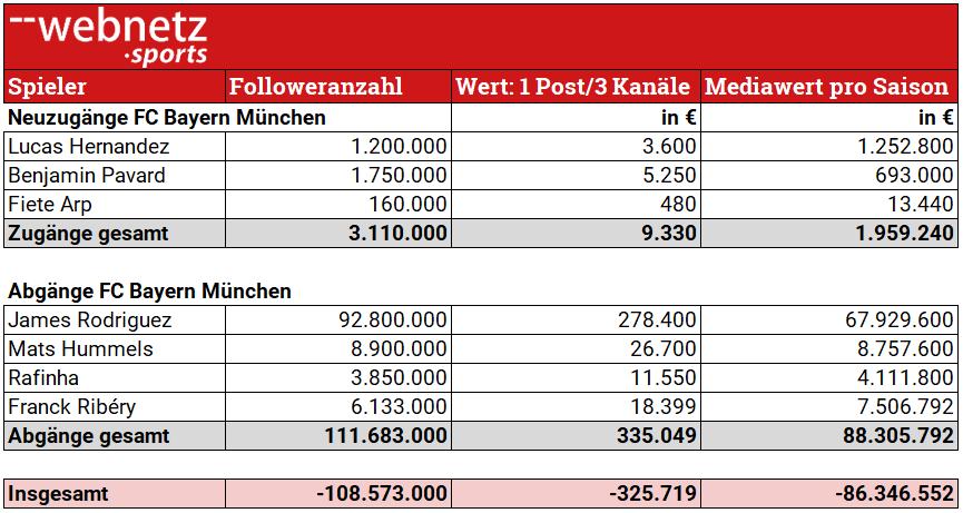 Tabelle der Neuzugänge und Abgänge FC Bayern München