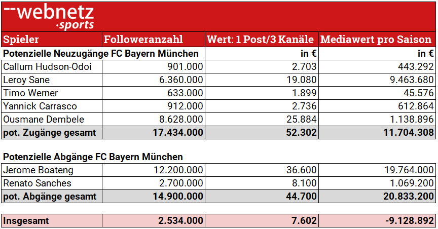Tabelle potenzieller Zu- Abgänge FCB