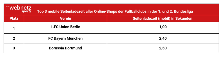 Übersicht der Top 3 Online-Shops