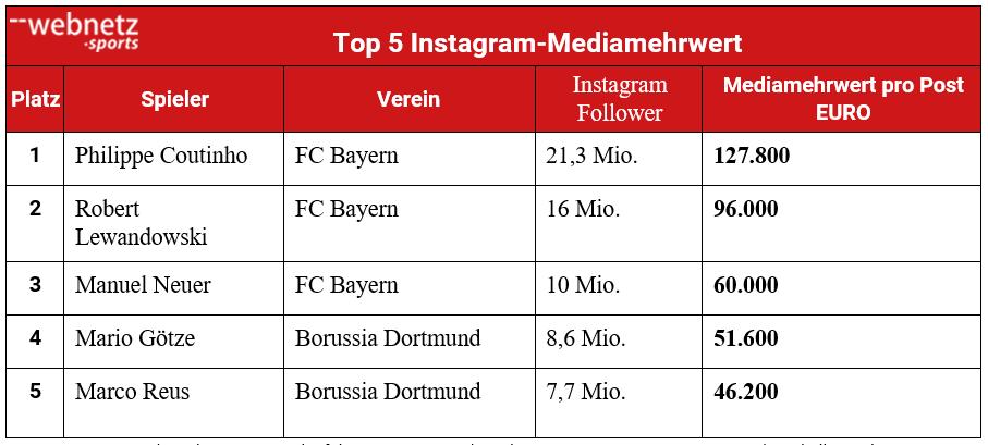 Top 5 der reichweitenstärksten Instagramer in der Bundesliga