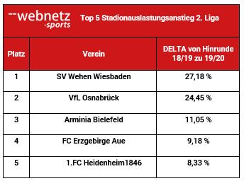 Top Auslastungssteigerungen 2. Liga