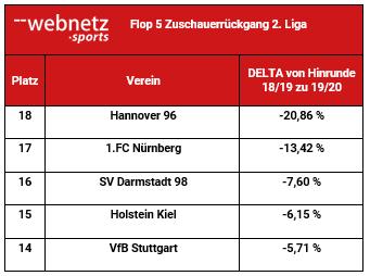 Größte Auslastungsverlierer 2. Liga