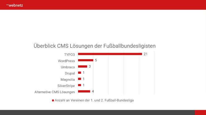 Tabelle der meistgenutzten CMS Systeme in der Bundesliga