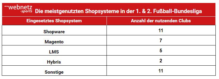 Übersicht der meistgenutzten Shopsysteme in der 1. und 2. Fußball-Bundesliga