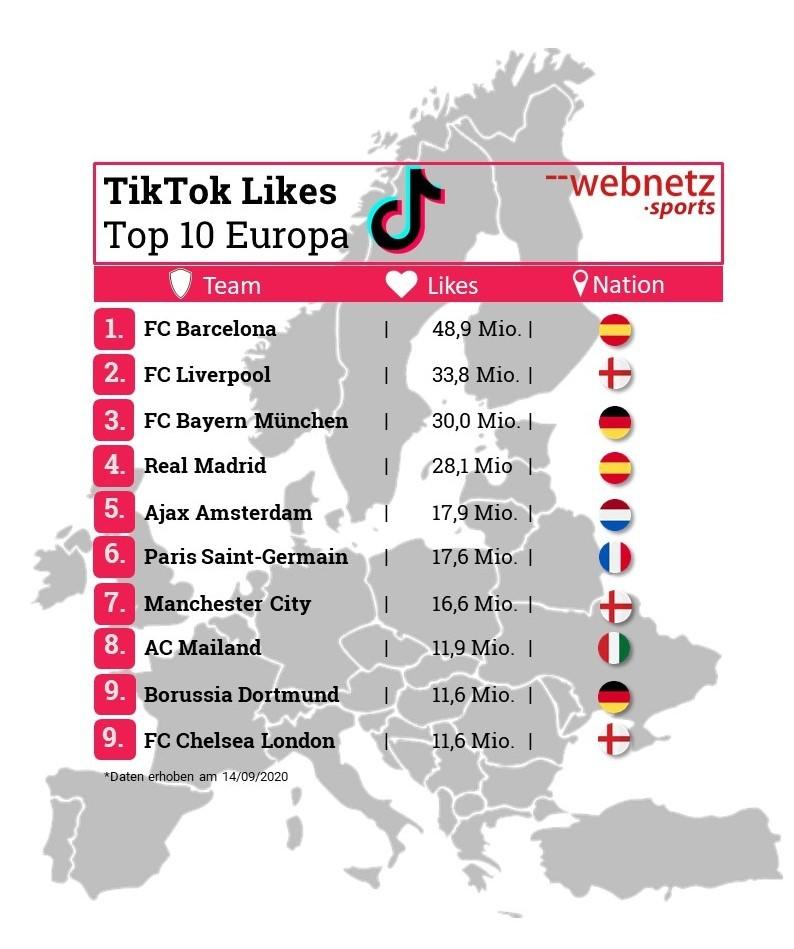 TikTok Likes Top 10 Europa Fußballvereine