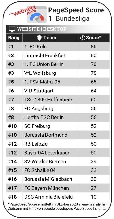 Rankingtabelle der Bundesligaclubs im Page Speed Score auf der Website im Desktop Modus