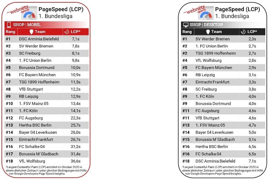 Rankingtabelle der Bundesligaclubs anhand des Large Contentful Paint Faktors im Shop im Desktop und Mobile Modus.