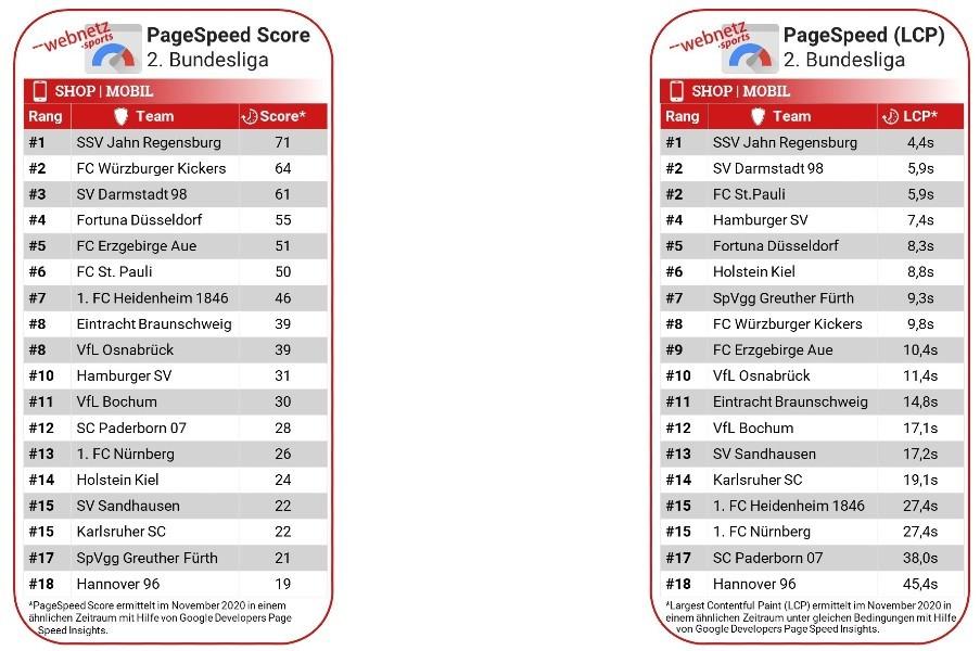 Rankingtabelle der Bundesligaclubs anhand des Large Contentful Paint Faktors im Shop im Mobile Modus.