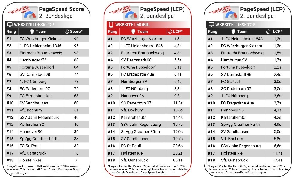 Rankingtabelle der Bundesligaclubs im Page Speed Score und anhand des Large Contentful Paint Faktors.