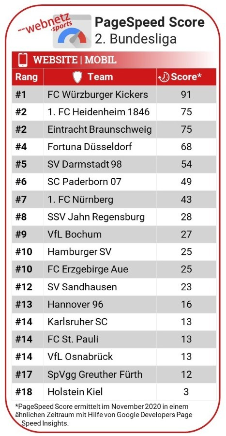 Rankingtabelle der Bundesligaclubs anhand des Page Speed Scores auf der Website im Mobile Modus.