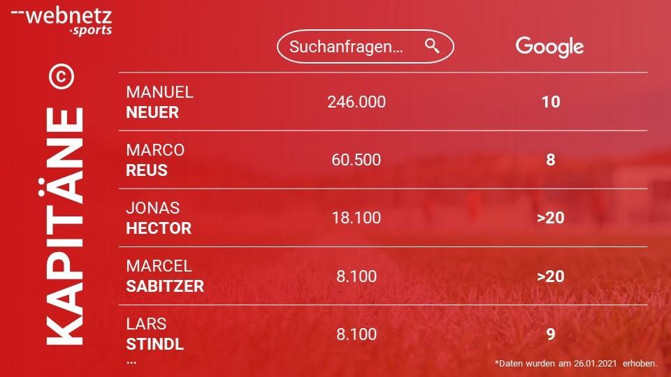 Ranking der Bundesliga Kapitäne mit dem größten Suchvolumen bei Google