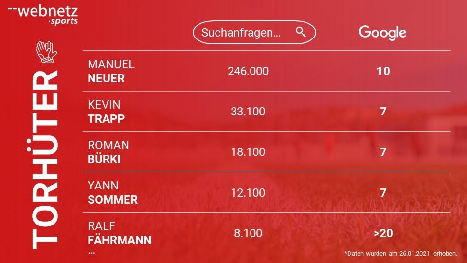 Ranking der Bundesliga Torhüter mit dem größten Suchvolumen bei Google