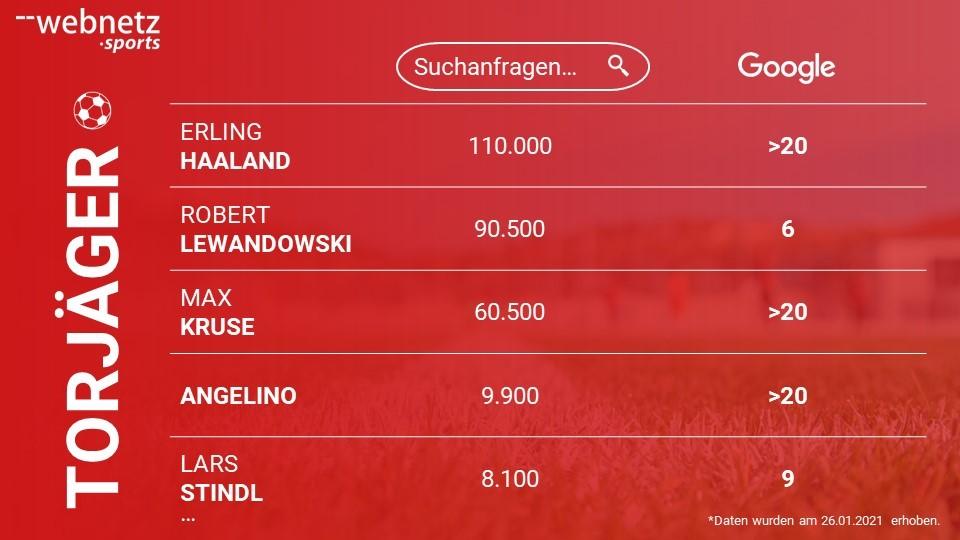 Ranking der Bundesliga Torjäger mit dem größten Suchvolumen bei Google