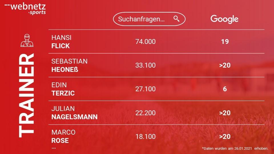 Ranking der Bundesliga Trainer mit dem größten Suchvolumen bei Google