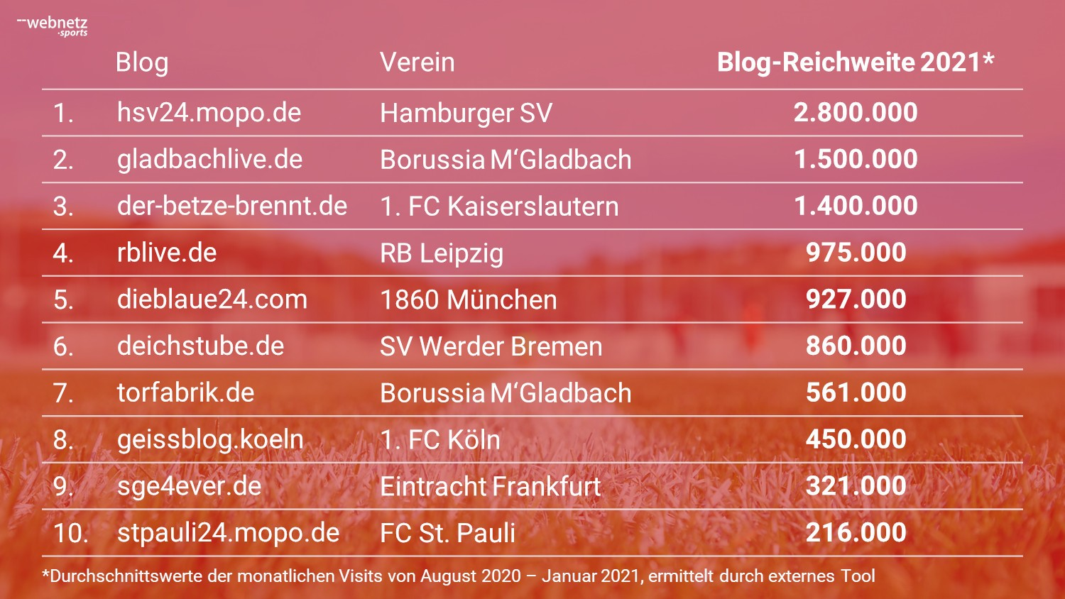 Top 10 Fußballblogs nach Website Visits