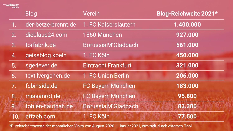 Top 10 Fußballblogs ohne Verlag nach Website Visits