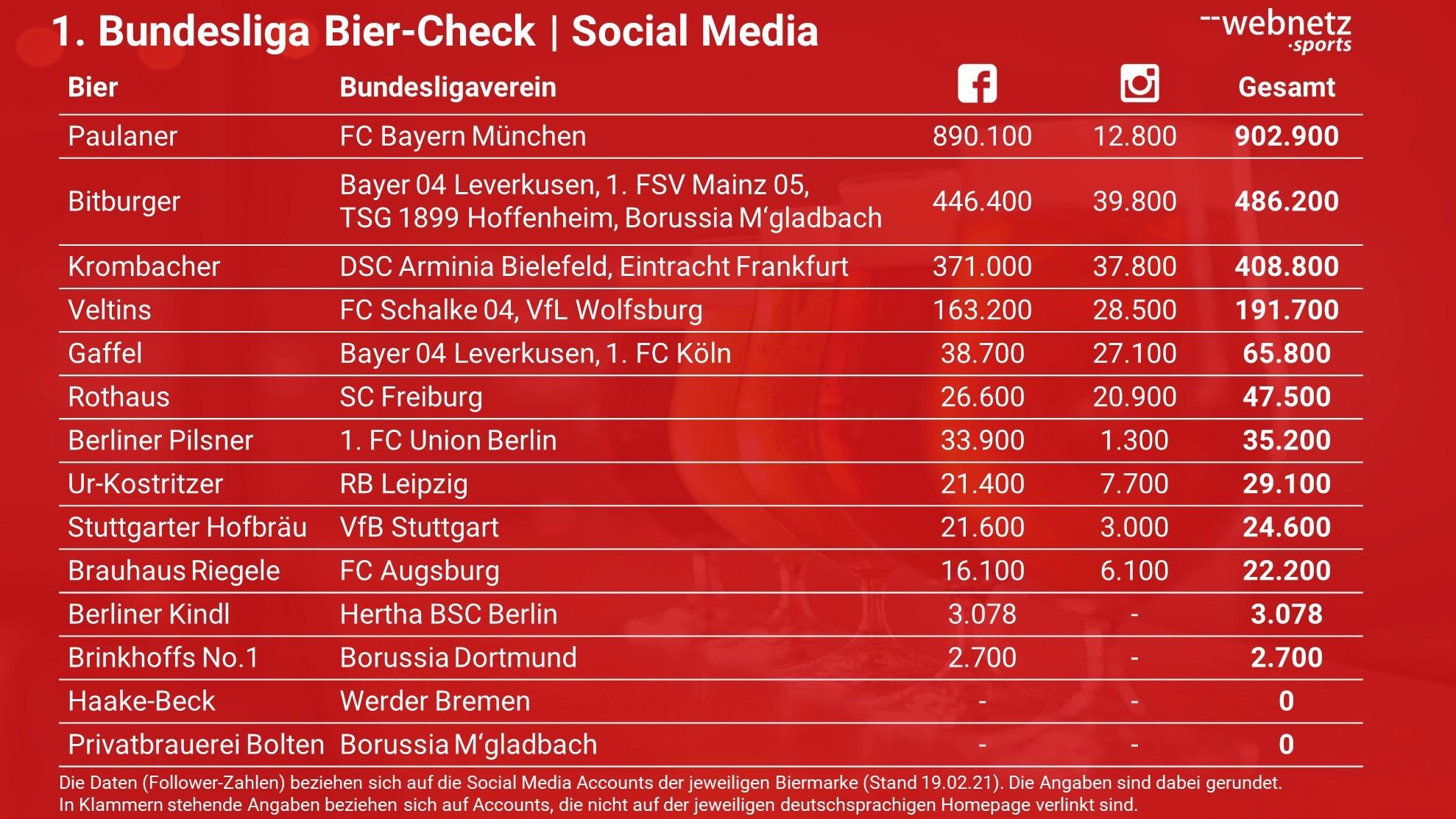Ranking der ersten Bundesligasponsoren in der Bierbranche mit Hilfe der Social Media Follower bei Facebook und Instagram.