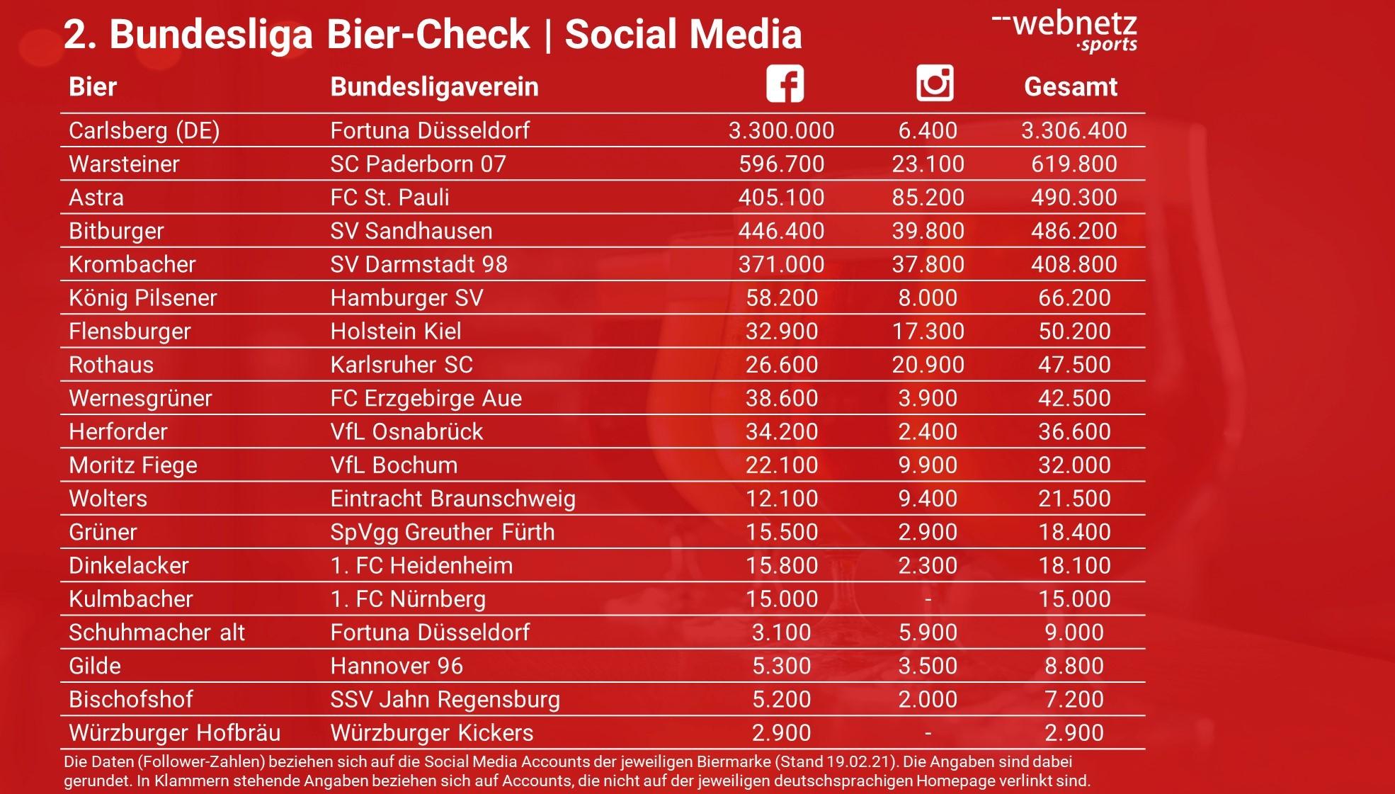 Ranking der zweiten Bundesligasponsoren in der Bierbranche mit Hilfe der Social Media Follower bei Facebook und Instagram.