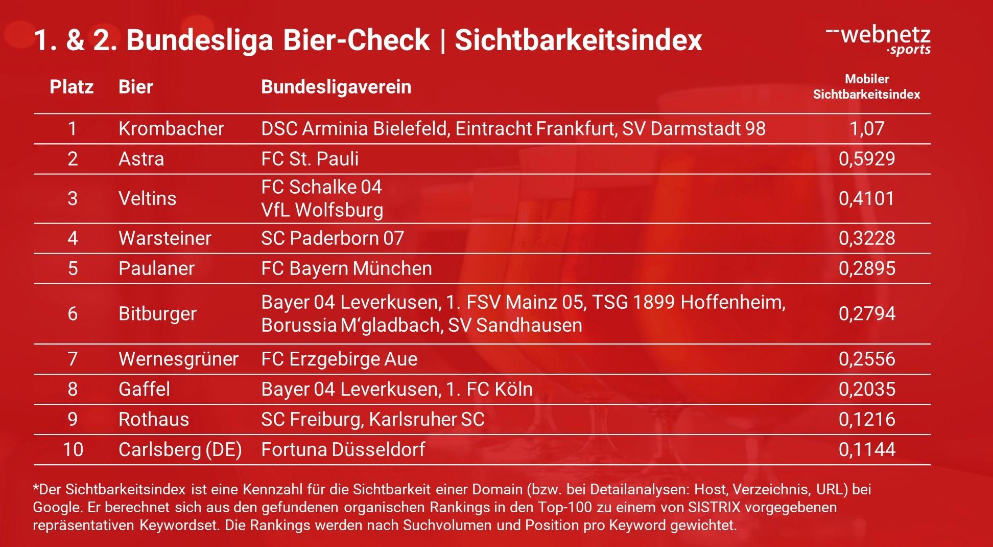 Ranking der Bundesligasponsoren in der Bierbranche mit Hilfe des mobilen Sichtbarkeitsindex.
