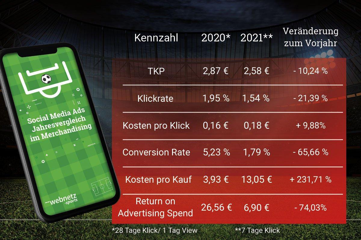 Durchschnittliche Performance-Werte von deutschen Fußballclubs in der Social Media-Bewerbung von Merchandising-Artikeln im Vorjahresvergleich.