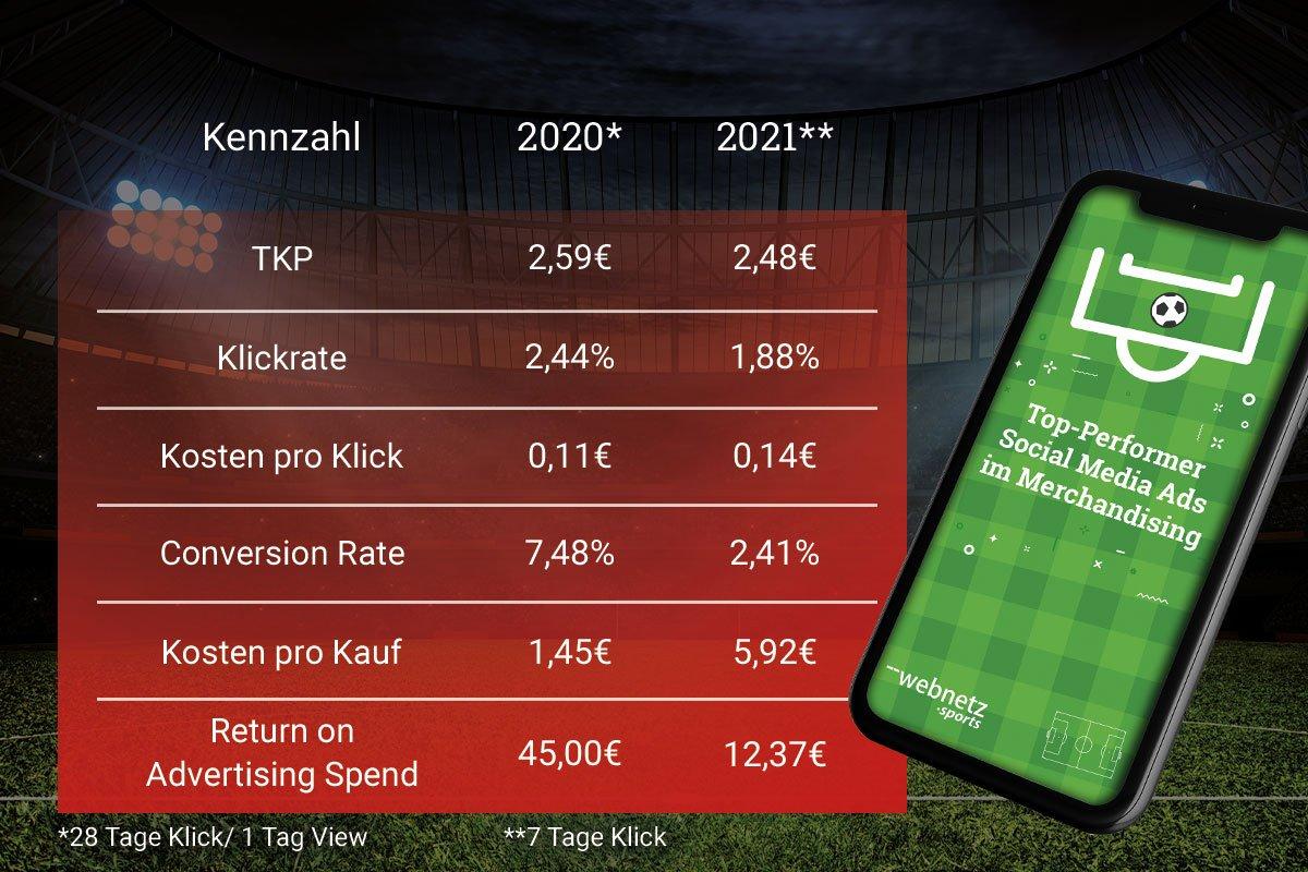 Durchschnittliche Performance-Werte von Top-Performer Fußballclubs in der Social Media-Bewerbung von Merchandising-Artikeln im Vorjahresvergleich.