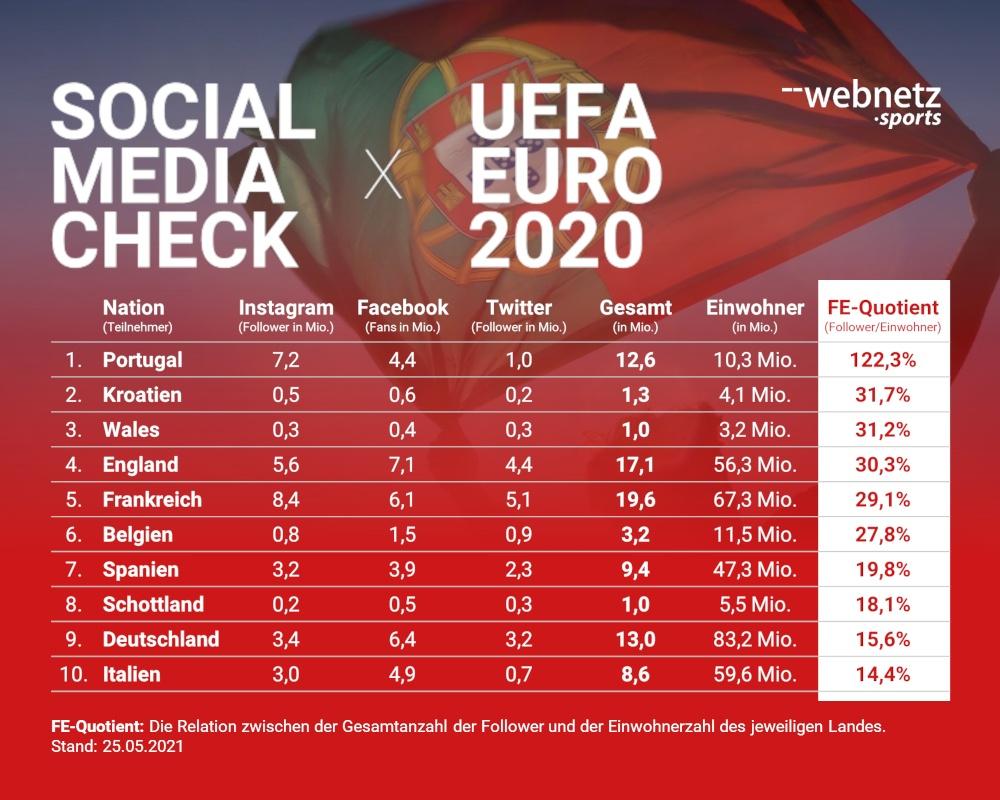 Social Media Follower/Fans Tabelle zu Nationalmannschaften bei der UEFA EURO 2020.