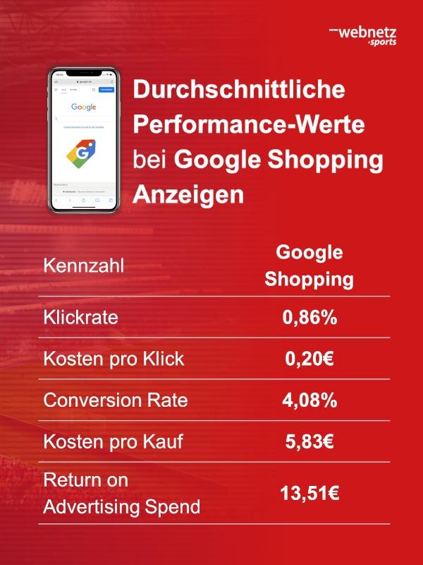 Durchschnittliche Performance-Werte von deutschen Fußballclubs bei Google Shopping Anzeigen mit Merchandising-Artikeln