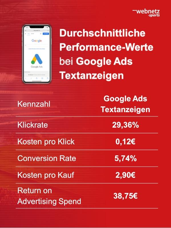 Durchschnittliche Performance-Werte von deutschen Fußballclubs bei Google Ads Textanzeigen Anzeigen mit Merchandising-Artikeln