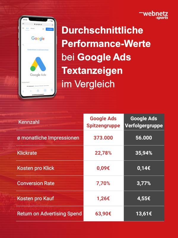 Durchschnittliche Performance-Werte von deutschen Fußballclubs bei Google Ads Textanzeigen zu Merchandising-Artikeln