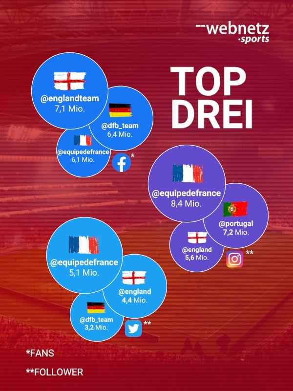 Die Top 3 Nationen der UEFA EURO 2020 auf Facebook, Instagram & Twitter nach Followern.
