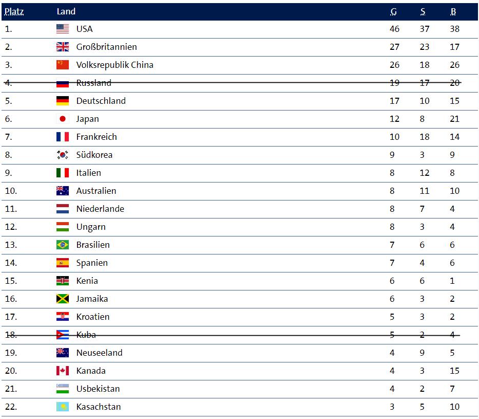 Teilnehmer bei den Olympischen Spielen 2021 in Tokyo