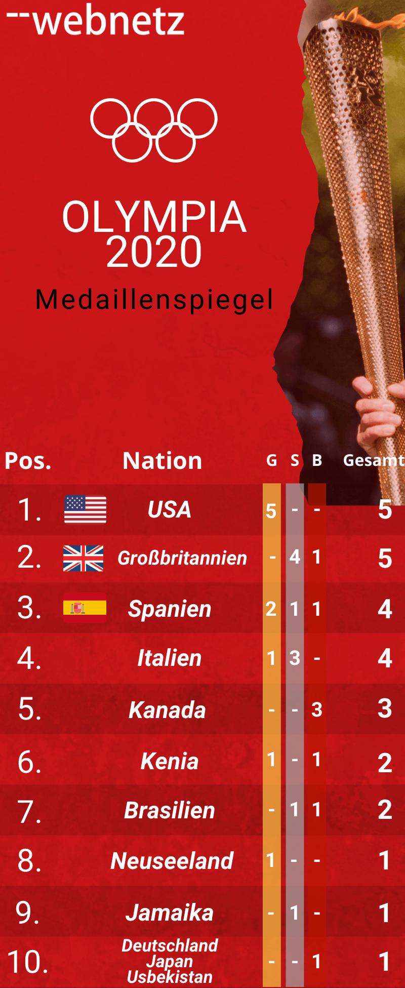 Social Media Follower der einzelnen Nationen bei Olympia